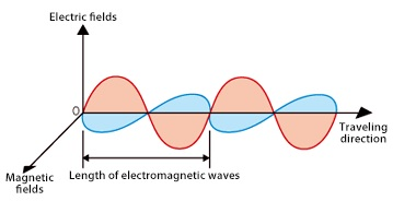 Electromagnetic Radiation 1