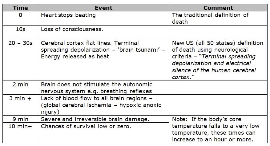 Death Timetable